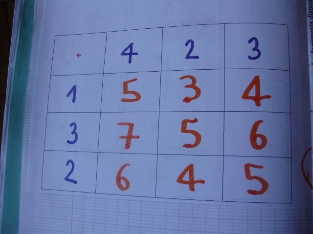 Fichier math matiques ce1 tags fichier math matiques ce1 - Exercices tables d addition ce1 ...